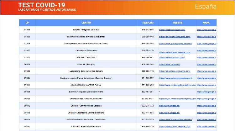 Listado de algunos centros autorizados en España para la realización de test covid-19